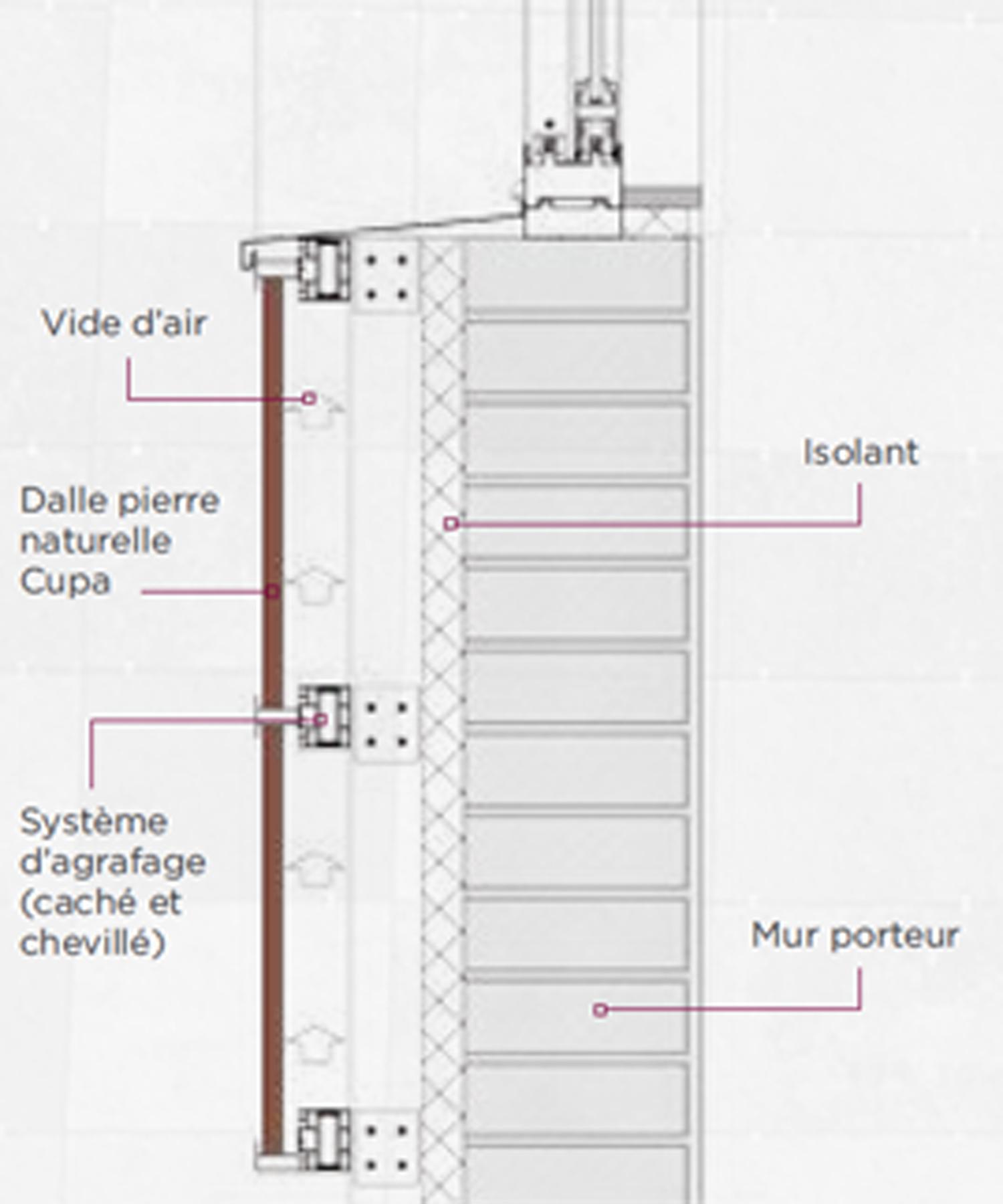 Pierre Naturelle Pour Facade composants du système cupa stone de façade agrafée en pierre